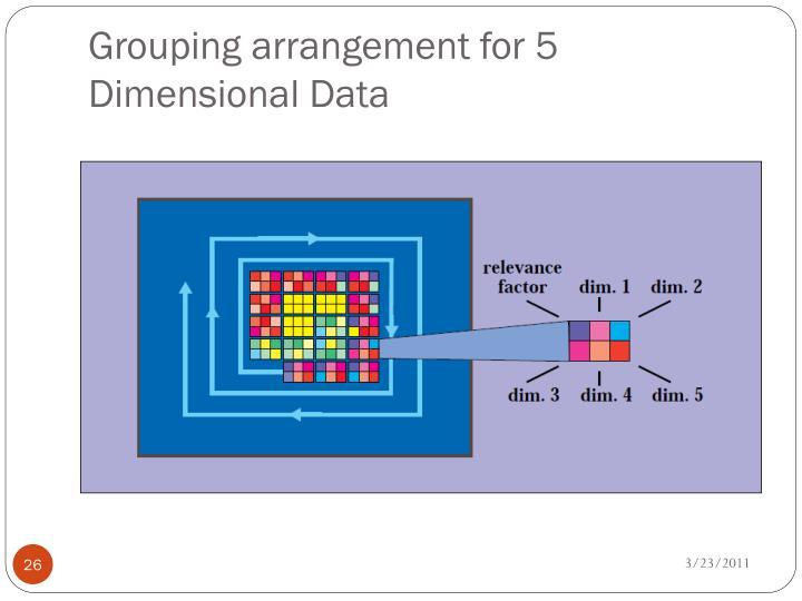 Grouping arrangement for 5 Dimensional Data