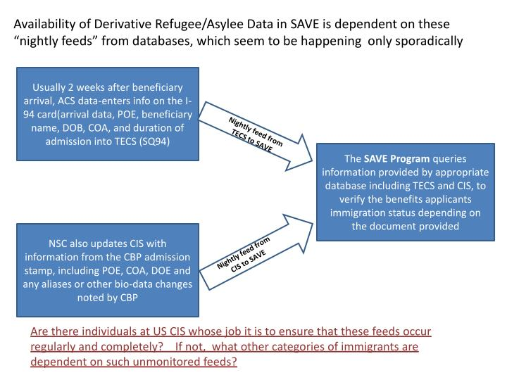 Availability of Derivative Refugee/
