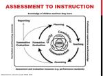assessment to instruction
