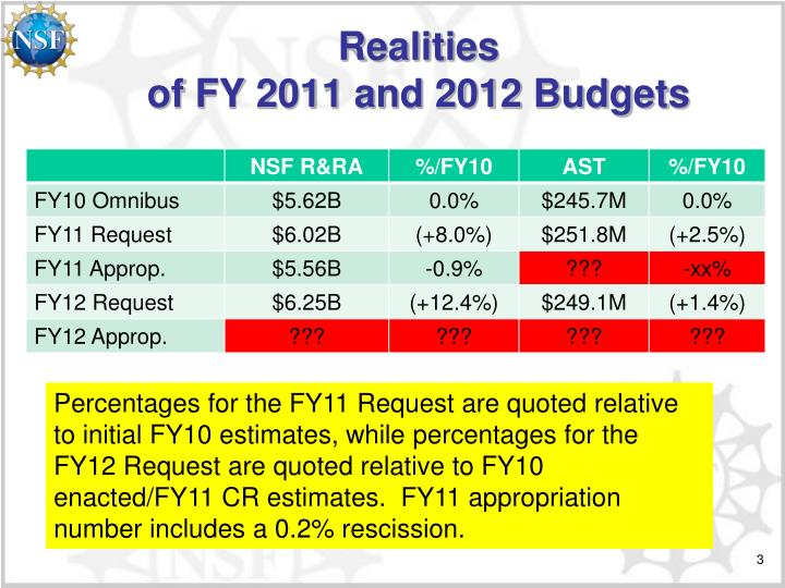 Realities of fy 2011 and 2012 budgets