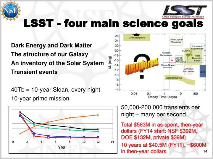 LSST - four