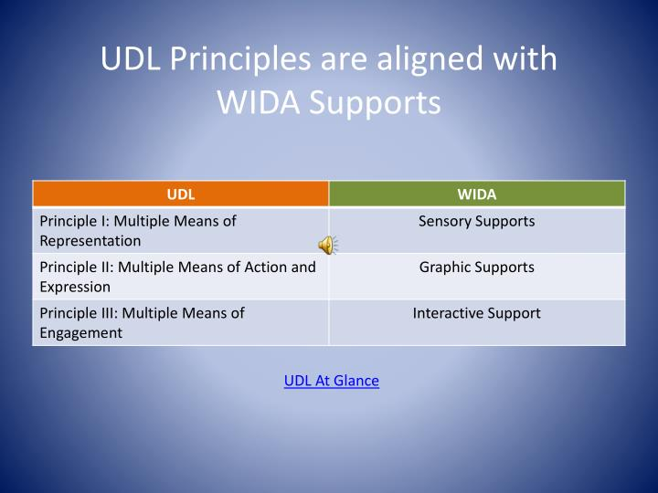 UDL Principles are aligned with