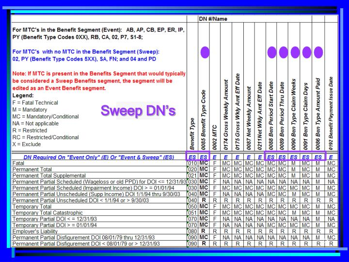 Sweep DN's