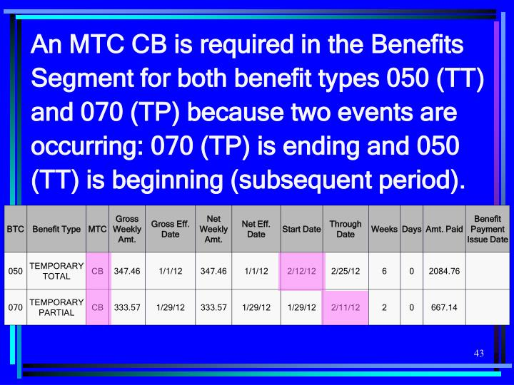 An MTC CB is required in the