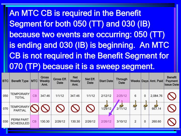 An MTC CB is required in the Benefit Segment for both