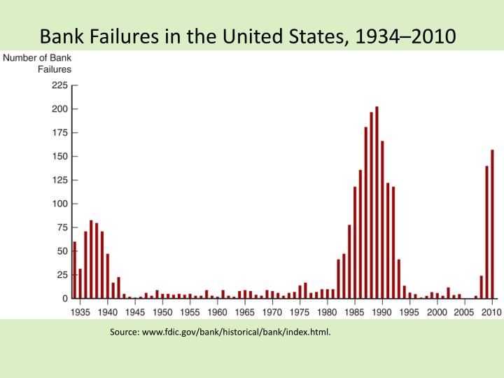 Bank failures in the united states 1934 2010