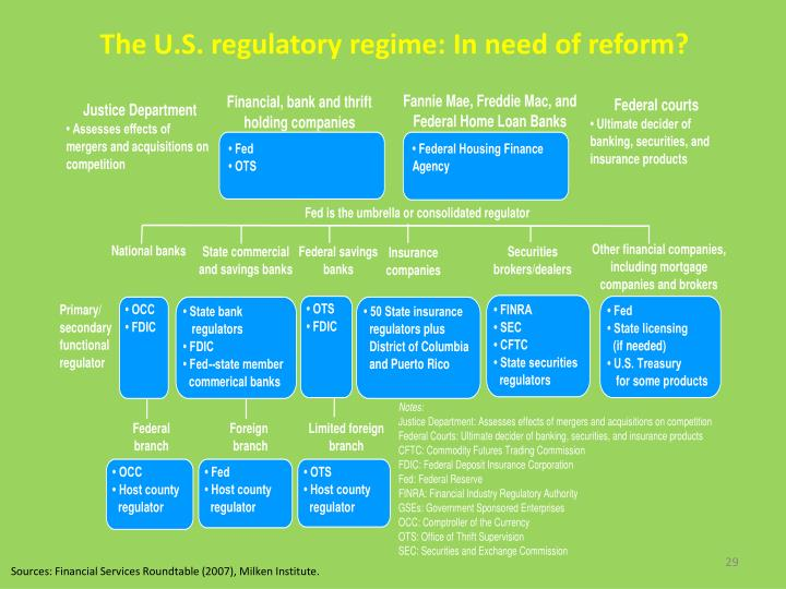 The U.S. regulatory regime: In need of reform?