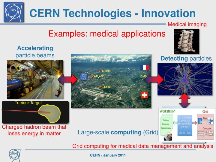 CERN Technologies - Innovation