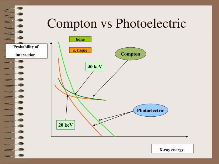 Compton vs Photoelectric