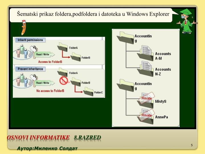Šematski prikaz foldera,podfoldera i datoteka u Windows Explorer