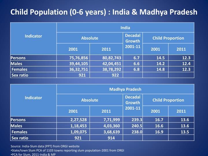 Child Population (0-6 years) : India & Madhya Pradesh