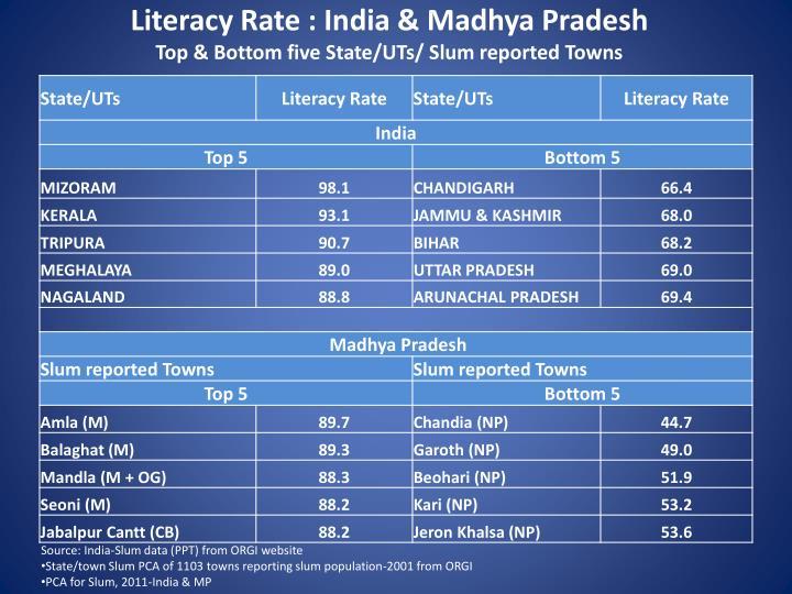 Literacy Rate : India & Madhya Pradesh