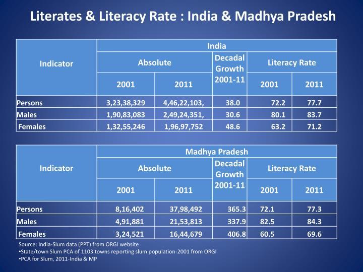 Literates & Literacy Rate : India & Madhya Pradesh
