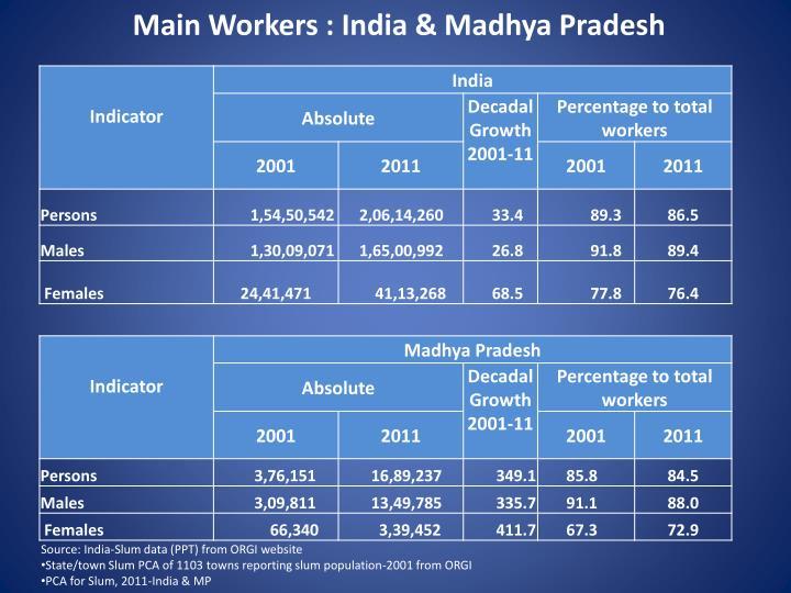 Main Workers : India & Madhya Pradesh