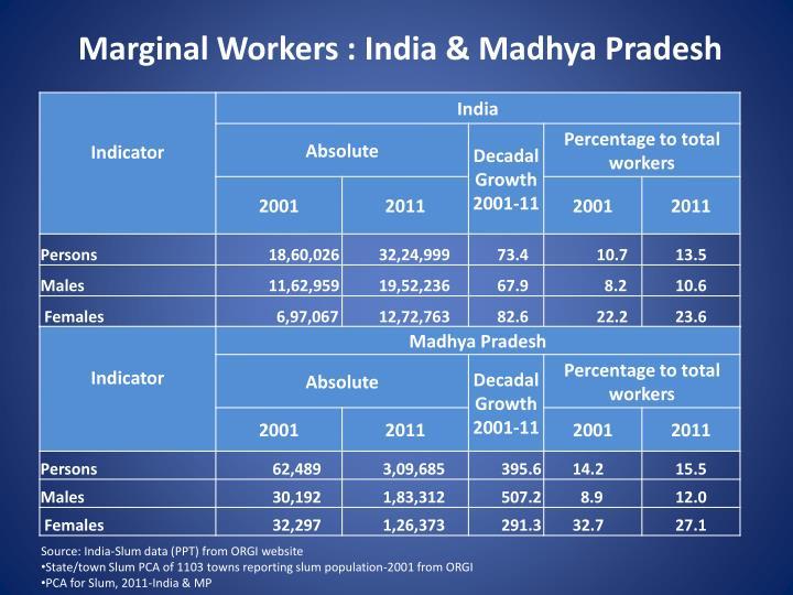 Marginal Workers : India & Madhya Pradesh