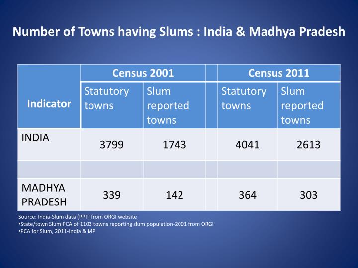 Number of Towns having Slums : India & Madhya Pradesh