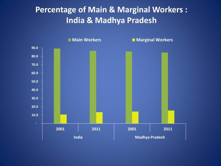 Percentage of Main & Marginal Workers :