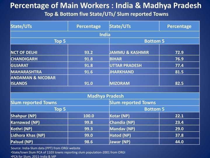 Percentage of Main Workers : India & Madhya Pradesh