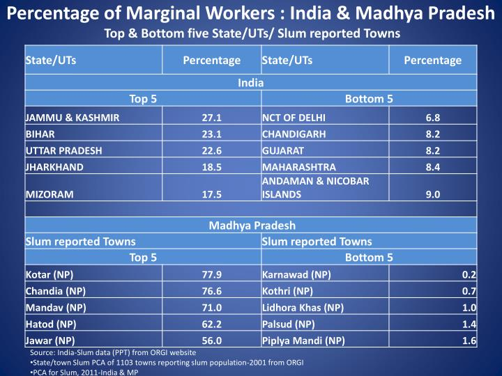 Percentage of Marginal Workers : India & Madhya Pradesh