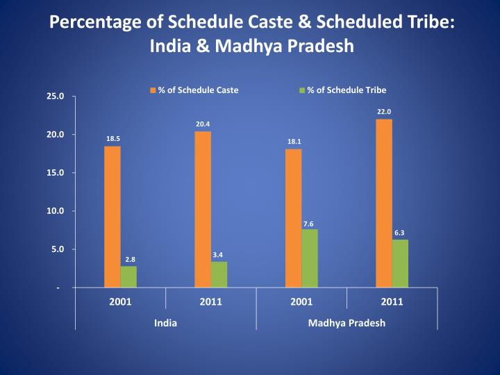 Percentage of Schedule Caste & Scheduled Tribe: