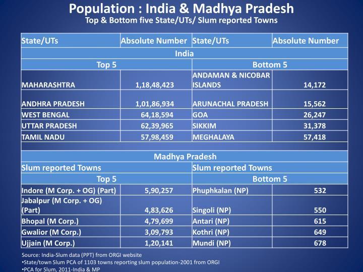 Population : India & Madhya Pradesh