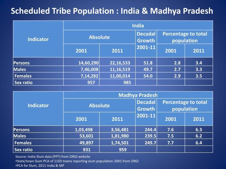Scheduled Tribe Population : India & Madhya Pradesh