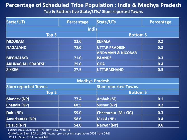 Percentage of Scheduled Tribe Population : India & Madhya Pradesh