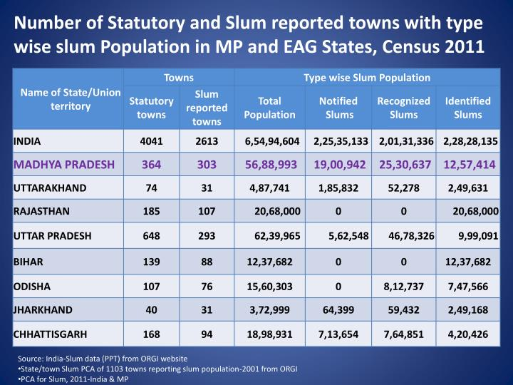 Number of Statutory and Slum reported towns with type wise slum Population in MP and EAG States, Census 2011