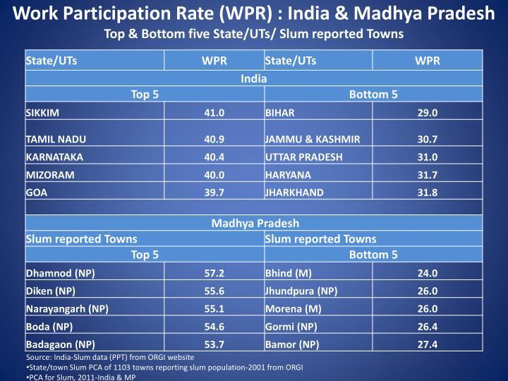 Work Participation Rate (WPR) : India & Madhya Pradesh