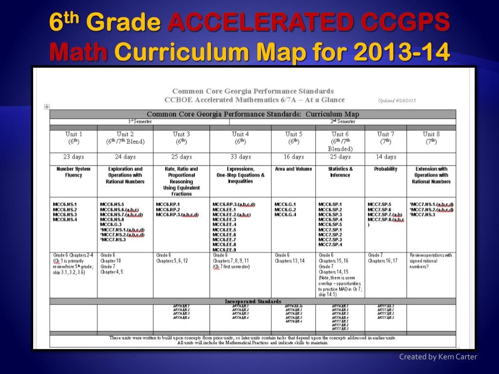 PPT - 6 th grade accelerated CCGPS mathematics PowerPoint