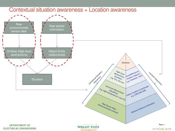 Contextual situation awareness +