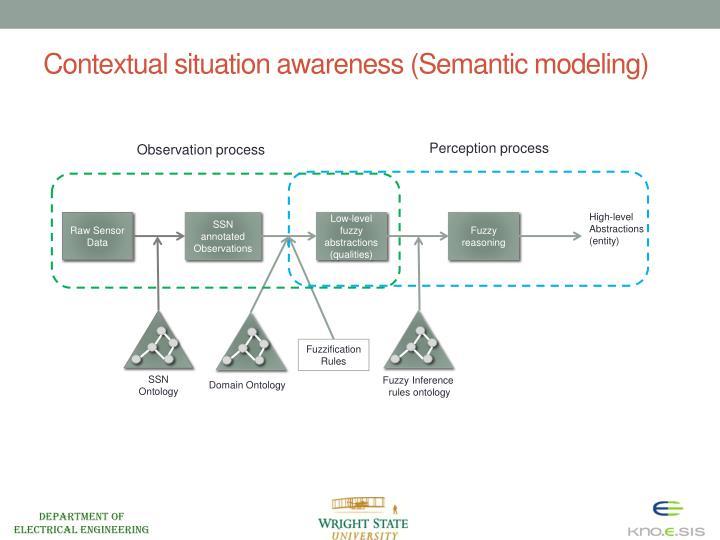 Contextual situation awareness (Semantic modeling)