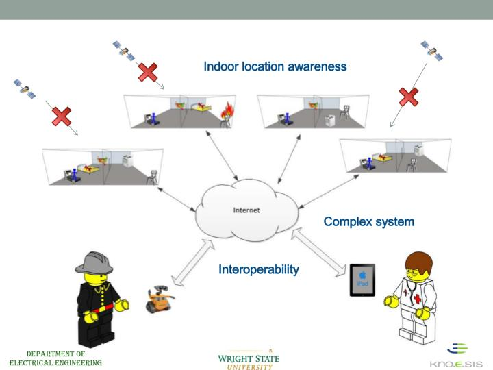 Indoor location awareness