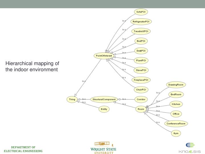 Hierarchical mapping of