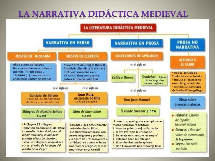 La narrativa didáctica medieval