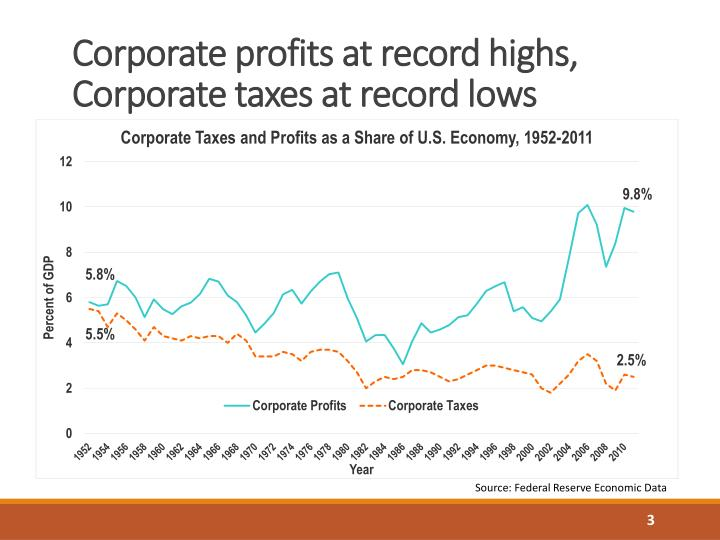 Corporate profits at record highs corporate taxes at record lows