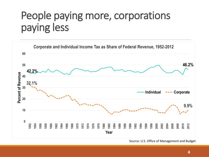People paying more, corporations paying less