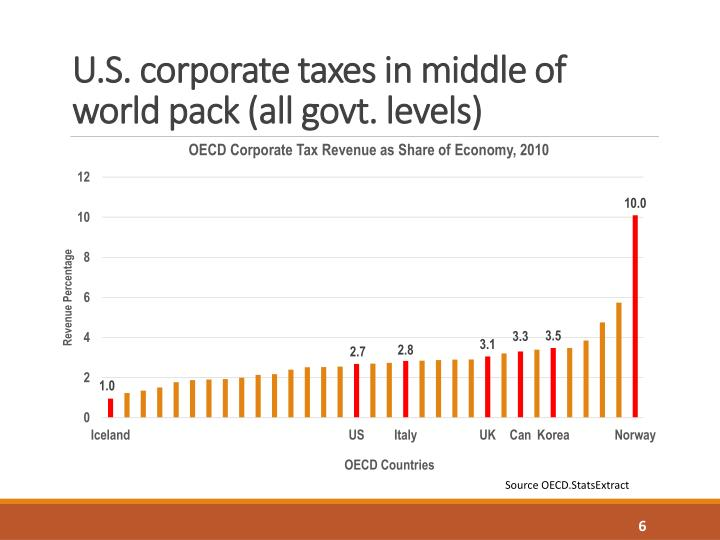 U.S. corporate taxes in middle of world pack (all govt. levels)