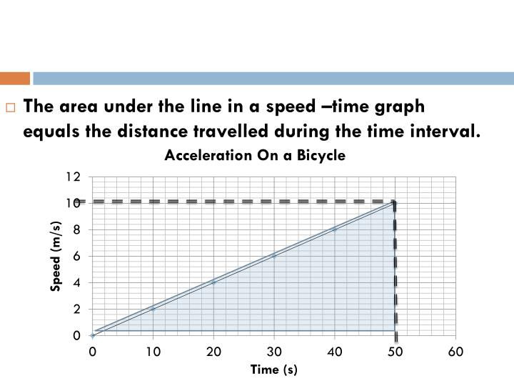 The area under the line in a speed –time graph equals the distance travelled