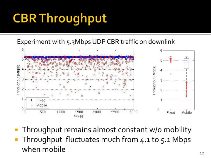 CBR Throughput