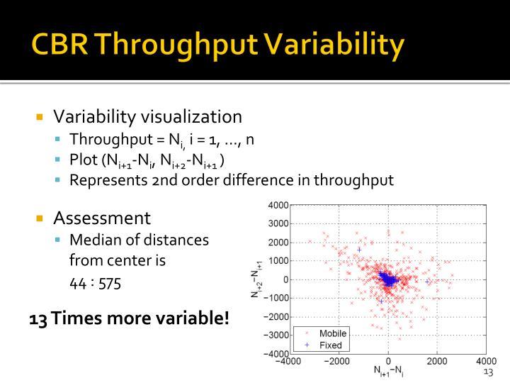 CBR Throughput Variability