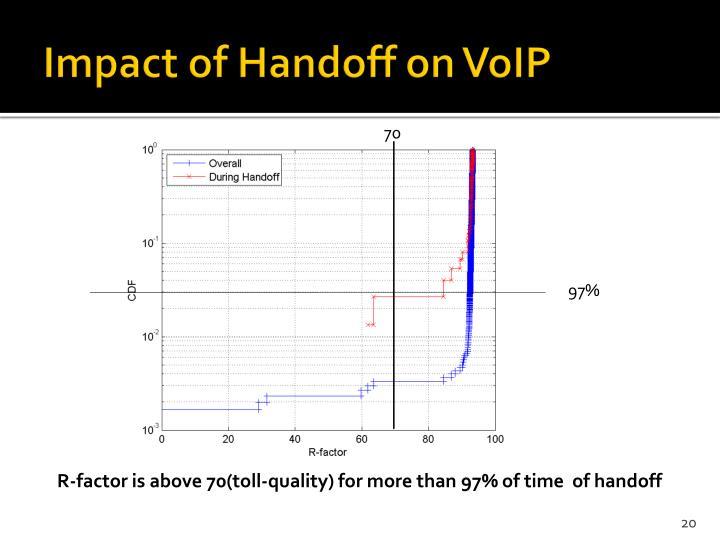 Impact of Handoff on VoIP