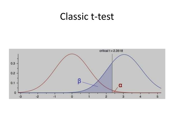 Classic t test
