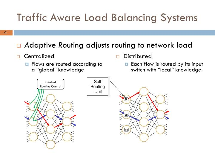 Traffic Aware Load Balancing Systems