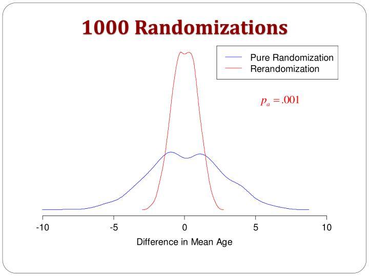 1000 Randomizations