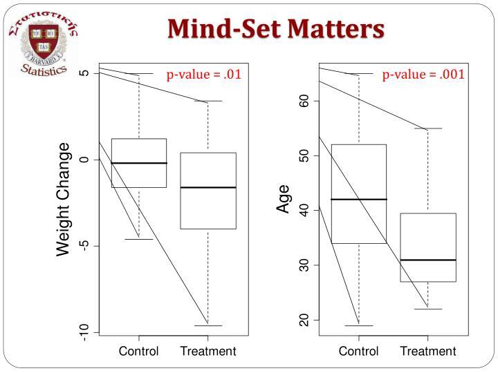 Mind-Set Matters