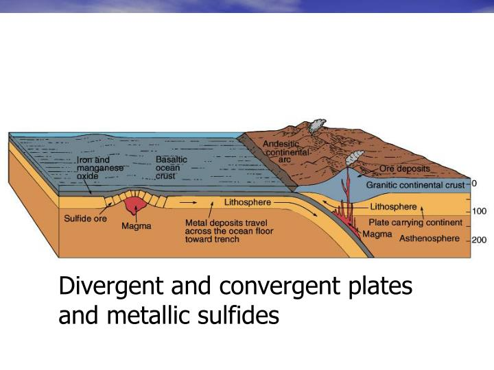 Divergent and convergent plates and metallic sulfides