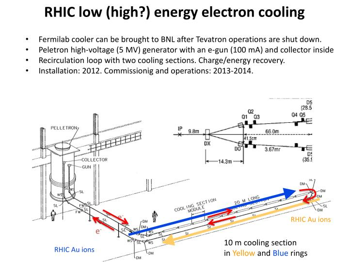 RHIC low (high?) energy electron cooling