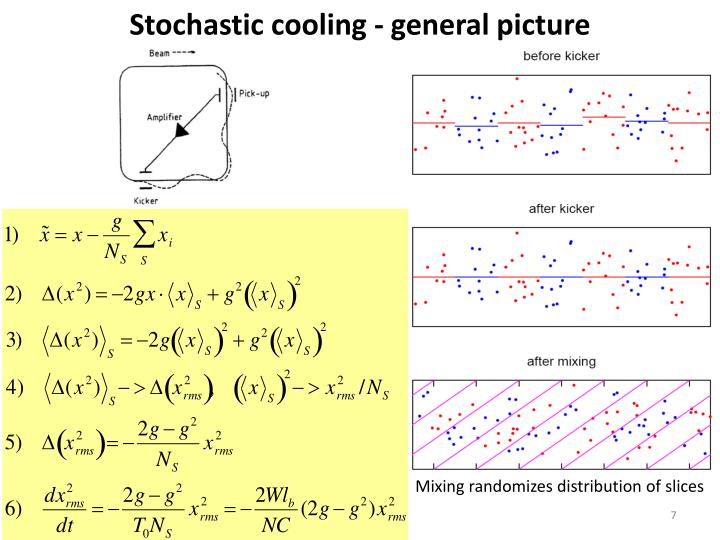 Stochastic cooling - general picture