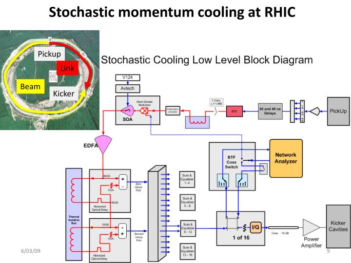 Stochastic momentum cooling at RHIC